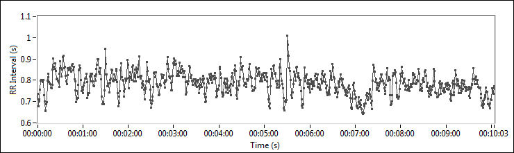 Archived: Using LabVIEW for Heart Rate Variability Analysis