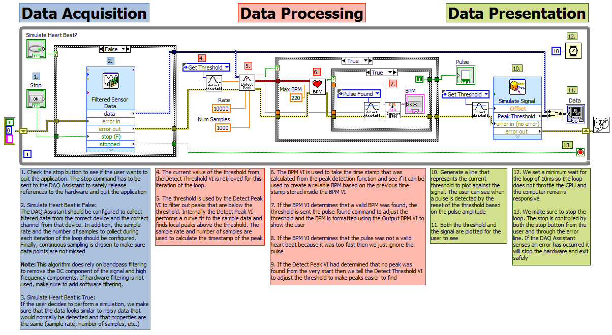 Build Your Own Heart Rate Monitor Example Code National Instruments Of Block Diagram Enlarge Image