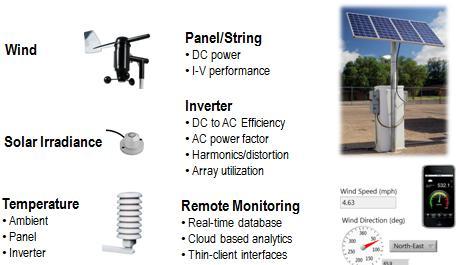 Wireless Solar Monitoring Starter Kit National Instruments