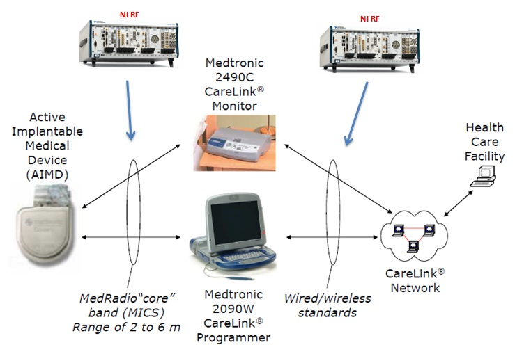zarlink zl70102 medical telemetry wireless radio labview examplea simple example shown in figure 2 shares where ni rf can assist in reduced verification and product deployment to learn more visit rf wireless