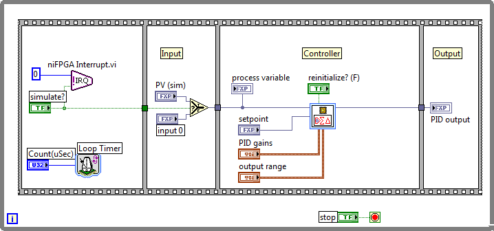 Floating Point Implementation Of A Labview Fpga Pid