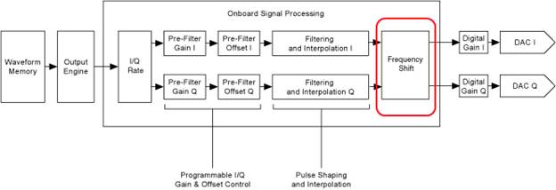 rf hardware example in band retuning with the ni pxie 5673 vsgfigure 1 onboard signal processor block diagram