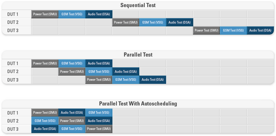 Parallel and Profitable: Test More With Less by Optimizing Your ...
