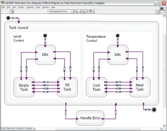 New labview statechart module powers software design national of the classic state diagram that addresses some of the main limitations of finite state machines statecharts add three main qualities to classic state ccuart Choice Image