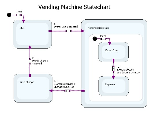 creating state based designs national instruments statechart of a simple soda vending machine