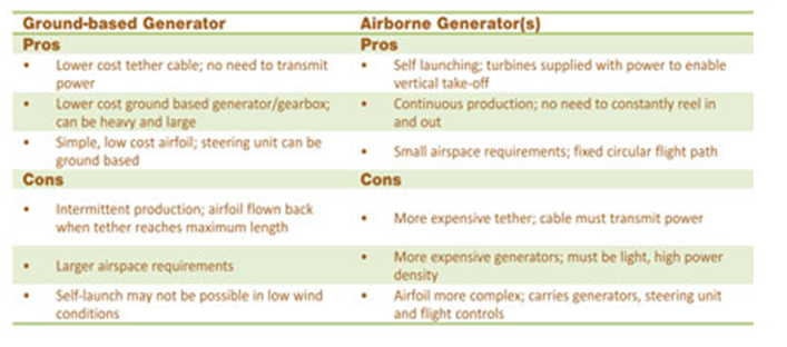 The Advent of Airborne Wind Power - National Instruments