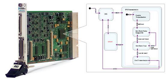 与管脚连接的labview——用于半导体验证的新功能