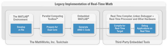Deploy Your  m Files to Real-Time Hardware - National