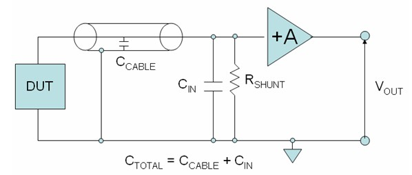 how to minimize errors for low current measurements nationalthe gain \u201ca\u201d of the amplifier scales down the effective resistance presented to the dut this gain can be very large \u2013 perhaps 1 million or more