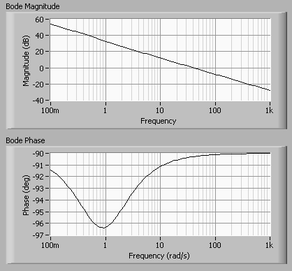 Frequency Response for Control Systems - National Instruments