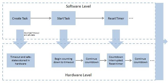 LabVIEW Real-Time Watchdog Timer Overview - National Instruments