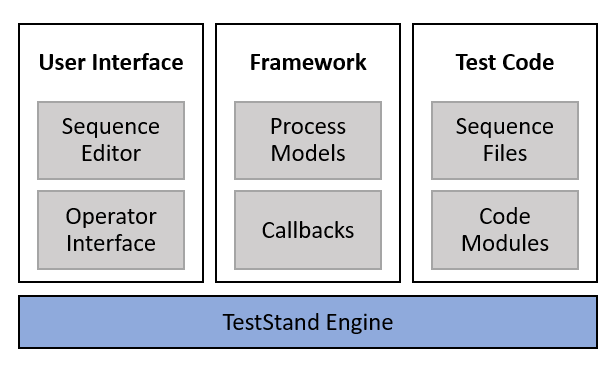 Verification and Validation with TestStand - National
