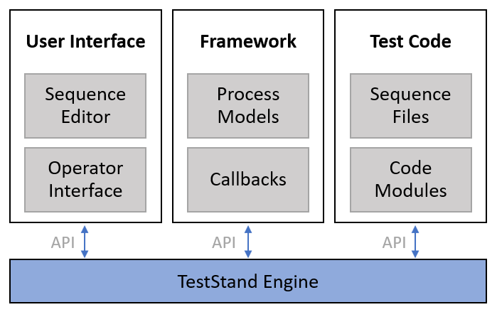 Programming with the TestStand API - National Instruments