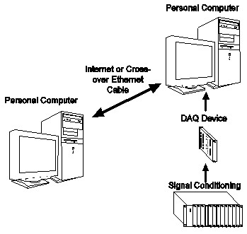 archived networking two pcs for remote data acquisition withthe following figure illustrates the typical system configuration for remote data acquisition