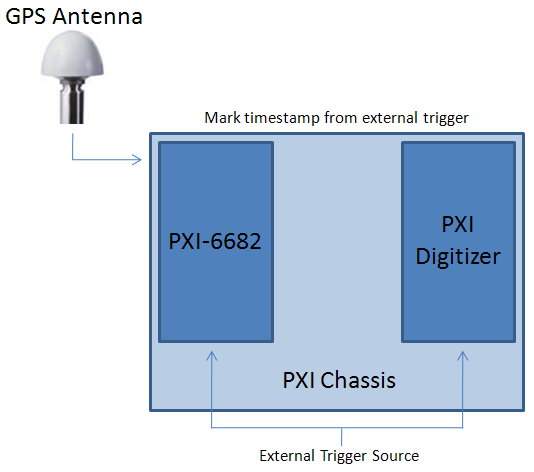 Pxi Data Acquisition System : Gps timestamp considerations for pxi and express