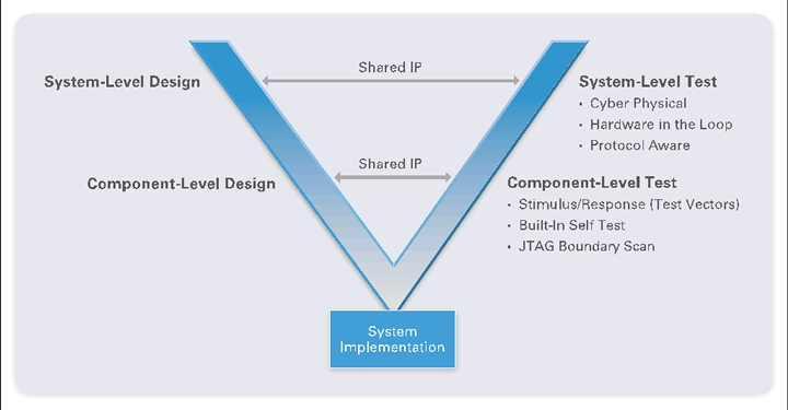 design of communication systems essay Pronounced: prop-uh-gand-eye propagandi is a design group that produces all forms of communication from graphic, web and multimedia design to high end photography, propagandi can solve all of your communication device needs.