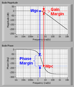 Frequency response for control systems national instruments figure 4 gain and phase margins ccuart Gallery