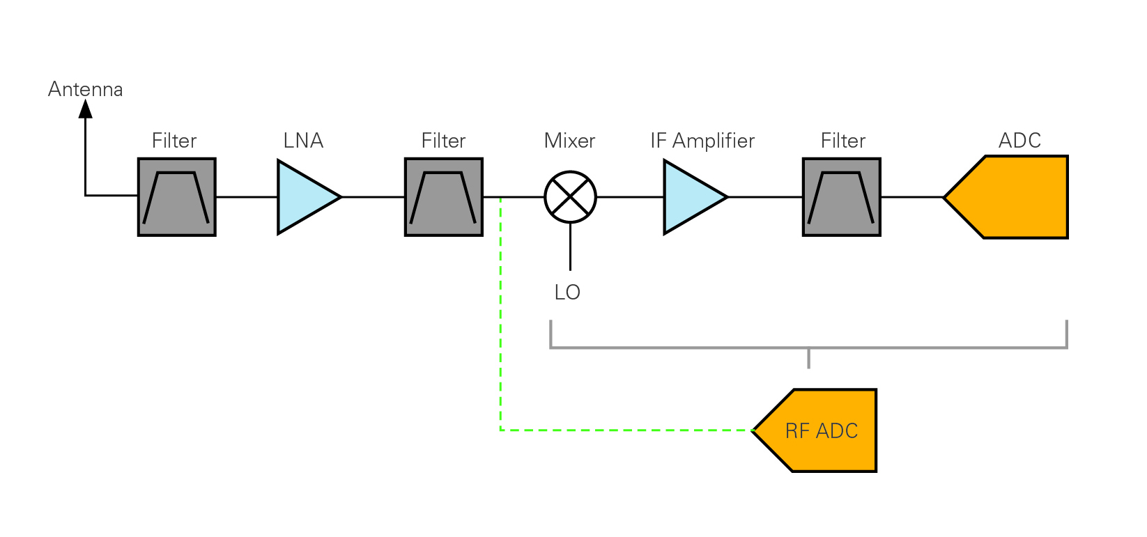 Advantages Of Direct Rf Sampling Architectures National Instruments Figure 2 4 Channels Receiver Circuit How Is Achieved