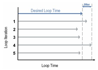 What is a Real-Time Operating System (RTOS)? - National