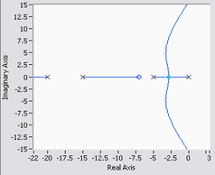 root locus for control systems national instruments : root locus diagram - findchart.co