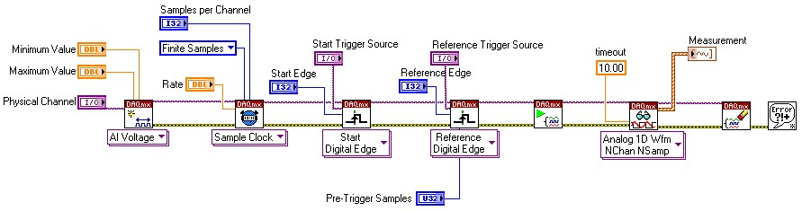 NI-DAQmx Acquisition with a Digital Start and Reference Trigger