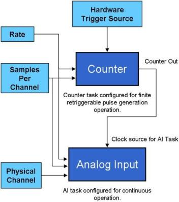Figure 1: Retriggerable Analog Acquistion Using Onboard Counters