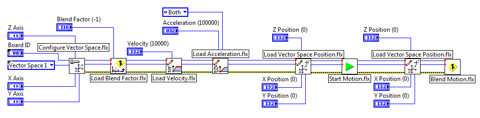 Fundamentals of motion control national instruments figure 9 blended motion in labview ccuart Gallery