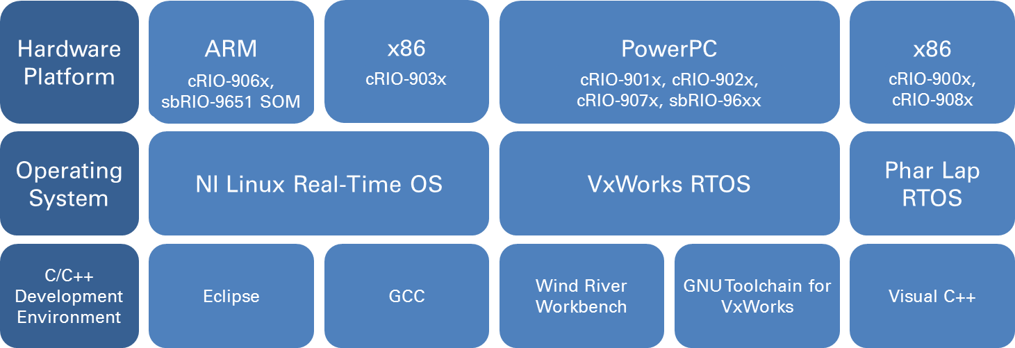 Tools For Embedded System Design