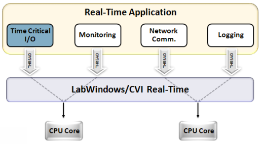 Real Time Operating System It Explanation