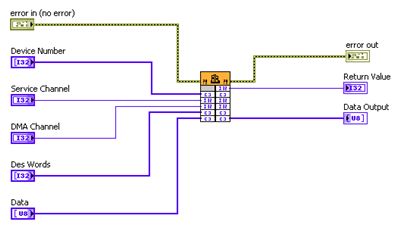 Reusing Existing Code with LabVIEW - National Instruments