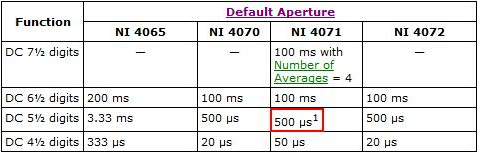 Table  5 C2 Bd Digit Resolution Default Aperture Times From Dmm Help