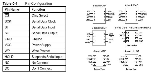 NI USB-8451, Atmel AT25080A, and the LabVIEW SPI API - National