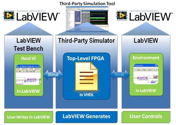 Cycle-Accurate Simulation in LabVIEW FPGA - National Instruments