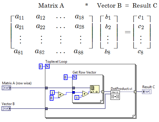 Using ni labview fpga ip builder to optimize and port vis for use on right click matrixvector and select create directives from the shortcut menu labview creates an matrixvector directives project item above ccuart Gallery