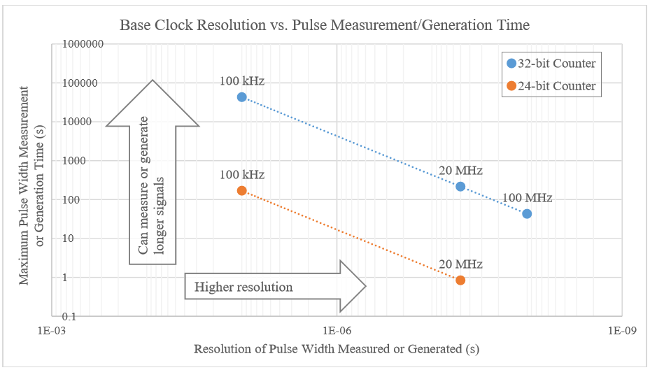 Counter Resolution Base Clock Pulse Measurement Generation Time