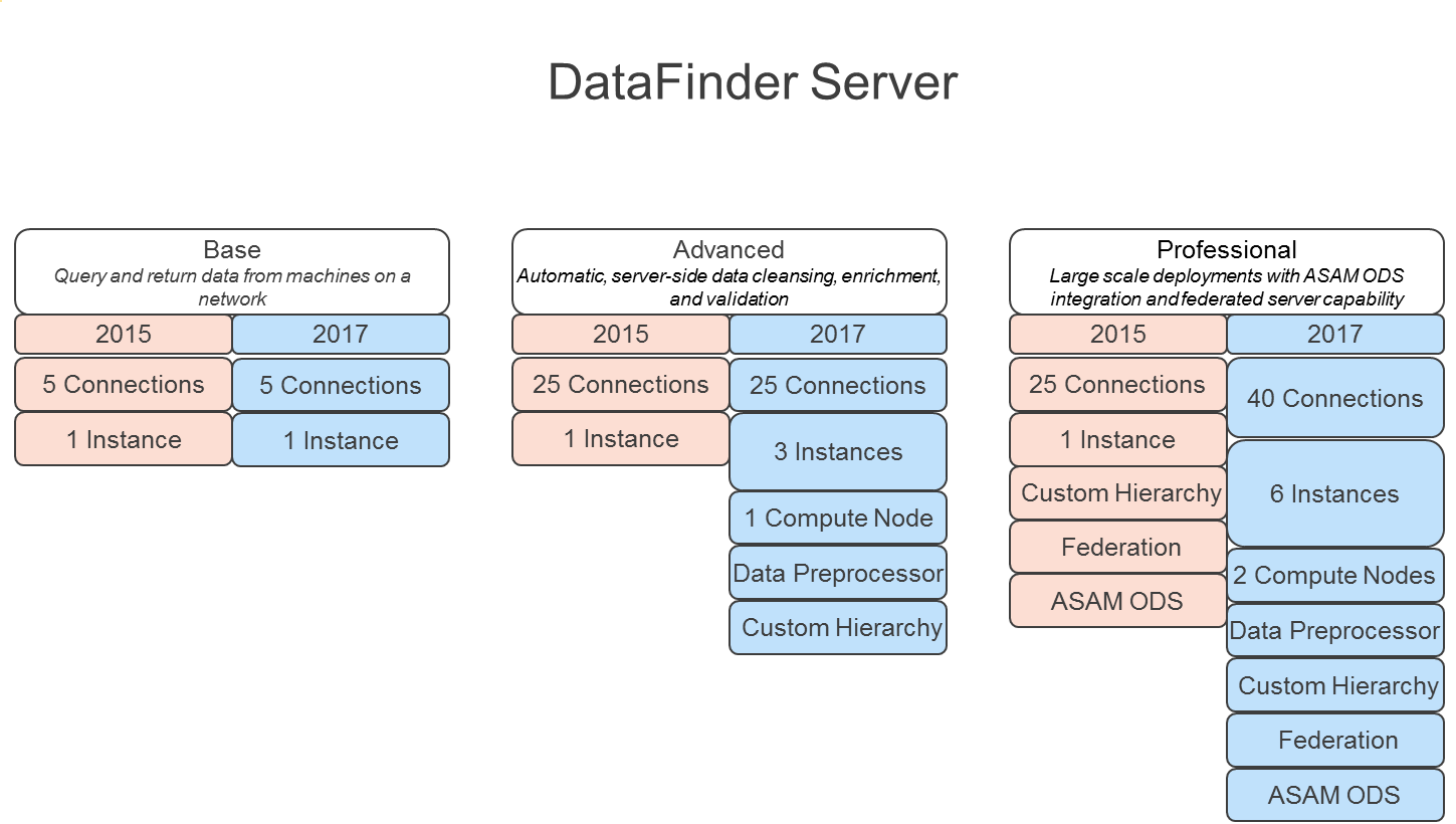 What's New in DataFinder Server 2017 - National Instruments