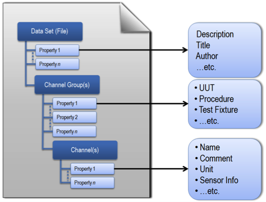 The TDM data model meets the specific requirements of measurement data.