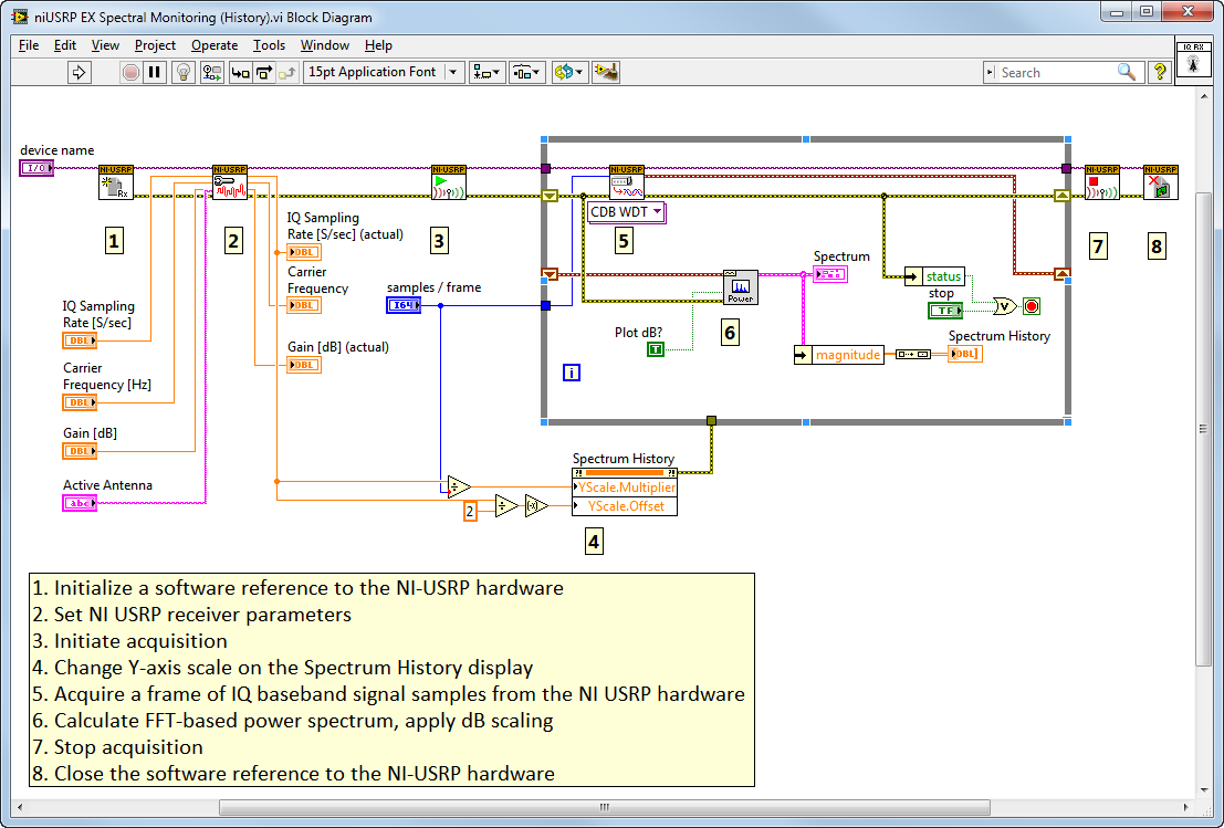 This Labview Vi Example, Niusrp Ex Spectral Monitoring (history), Shows  The Front Panel (user Interface) For A Basic Ni Usrp Spectrum Analyzer And  Is