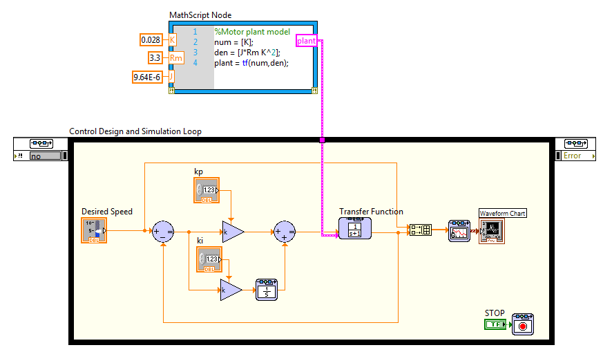 Teach Tough Concepts: Closed-Loop Control with LabVIEW and a