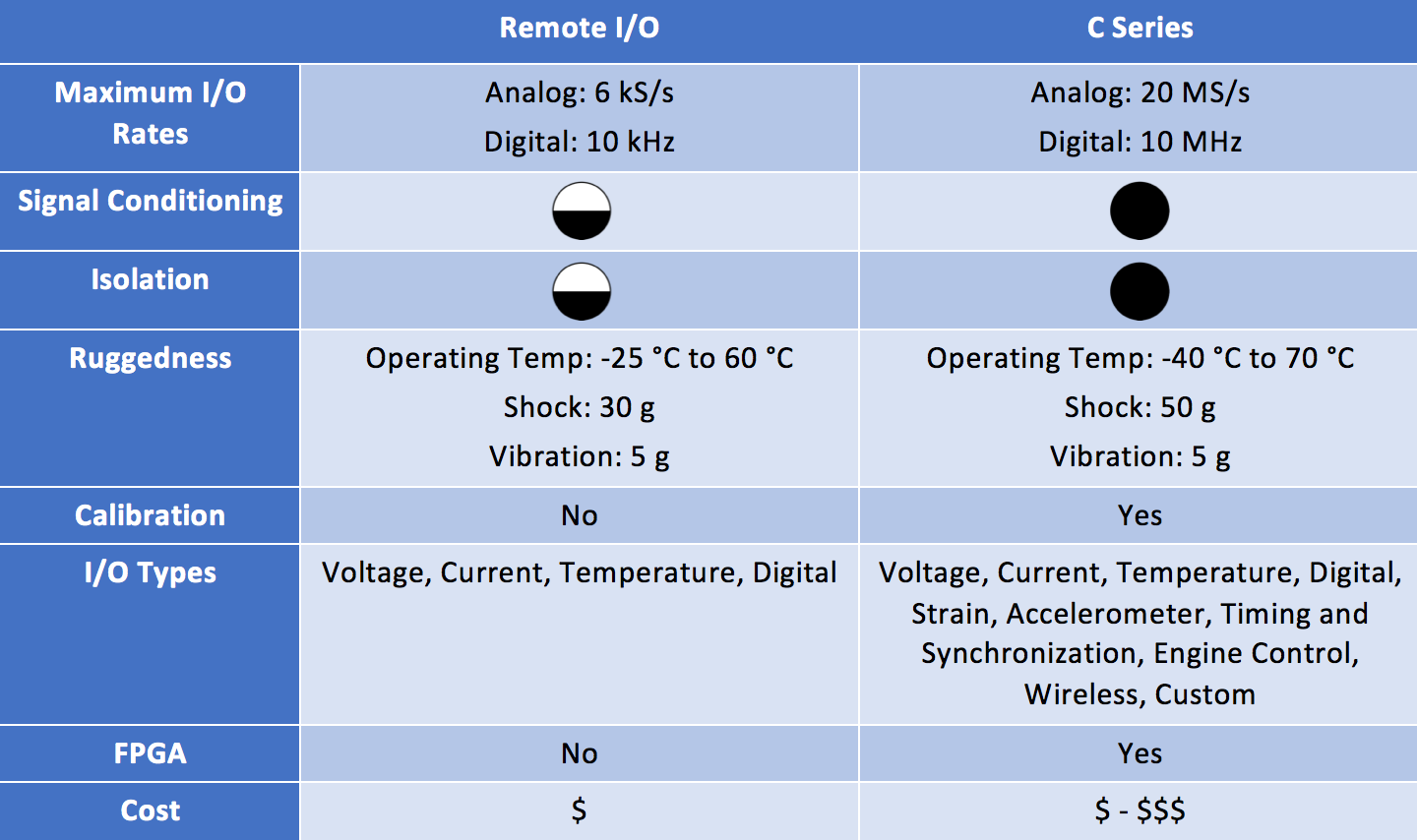 Supplement Your Control Or Measurement System With Ni Remote I O C Bus Wiring Cost The Second Category Can Be Addressed Series Modules Each Of These Options Has Its Strengths Table 1