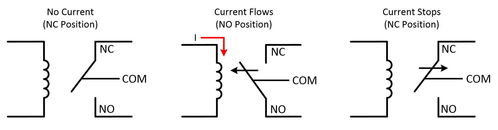 switch types and common terminology national instruments a non latching electromechanical relay maintains position only while being actuated and is useful in control applications when the switch must return to a