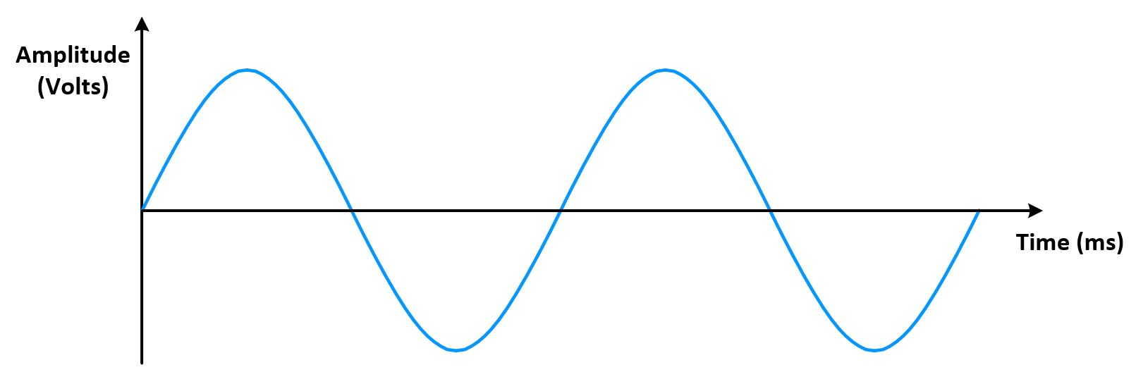 sinusoidal waves Sine wave in matlab t = [ 0 : 1 : 40 ] % time samples f = 500 % input signal frequency.