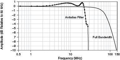 Specifications Explained: NI Oscilloscopes and Digitizers