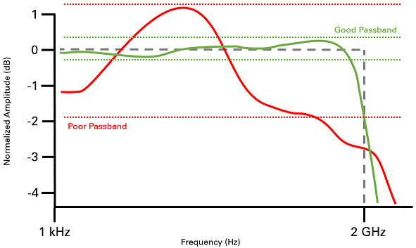 Understanding Frequency Performance Specifications