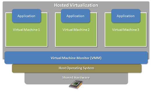Virtualization Technology Under The Hood