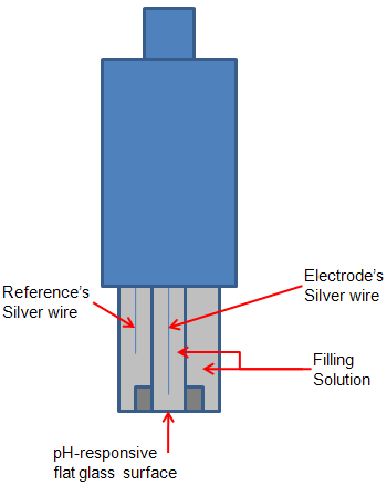 How_measure_pH using the sensorex s8000 ph electrode with ni wireless sensor nx58f5500ss electrode wire diagram at reclaimingppi.co