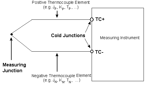 Overview of open thermocouple detection national instruments for more details on the physics and technique of thermocouple measurements see the application note entitled thermocouple measurements greentooth Gallery
