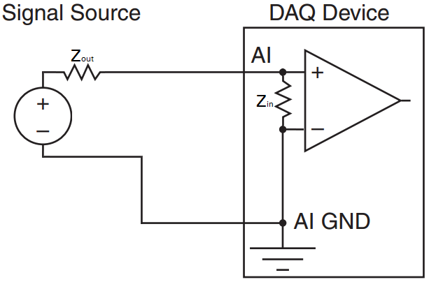 DAQ Device Input Impedance Example