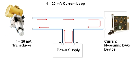 fundamentals system design and setup for the 4 to 20 ma current rh ni com 4-20ma loop wiring diagram 4- 20ma source circuit diagram