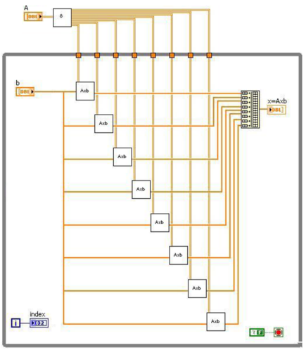 Multicore programming with labview national instruments figure matrix vector multiplication in labview ccuart Gallery